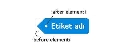 css-ile-ie8-destekli-etiket-sekli-yapimi-1