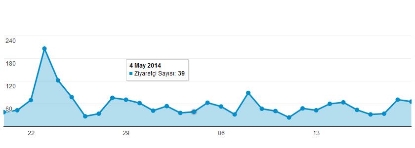 Google Charts ile Google Analytics verilerinizi sayfanızda gösterin